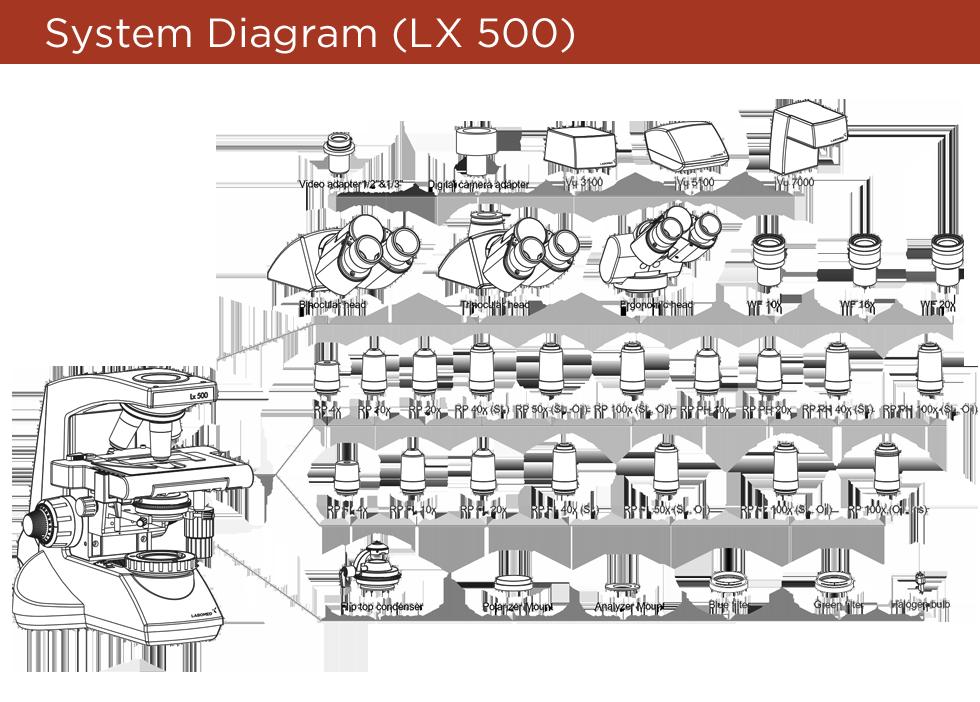 Labomed Lx 500      Meyer Instruments