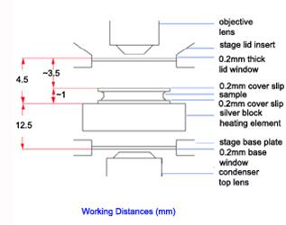 Linkam Stages Working Distances